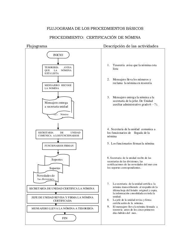 11 flujograma de los procedmientos bsicos procedimiento smbolos de diagramas de flujo 11 flujograma de los procedmientos bsicos procedimiento certificacin de nmina flujograma descripcin de las activida ccuart Image collections