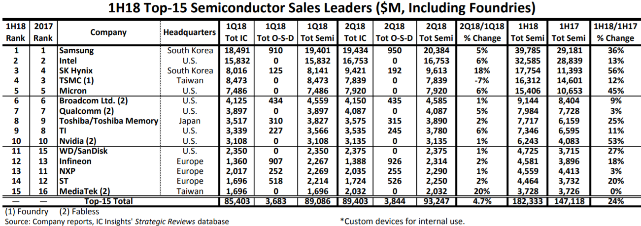Semiconductor Market 2018 | Semiconductors | Samsung