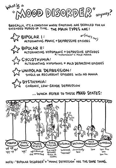 Mood Disorder Graphic Psychopathology And Diagnosis Pinterest