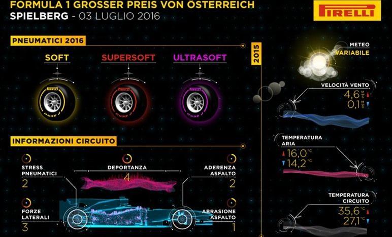 Il circuito dello Spielberg è probabilmente il luogo in cui la Formula 1 più si avvicina a una tappa del rally: con grandi cambi di elevazione e una sequenza di curve veloci e tortuose