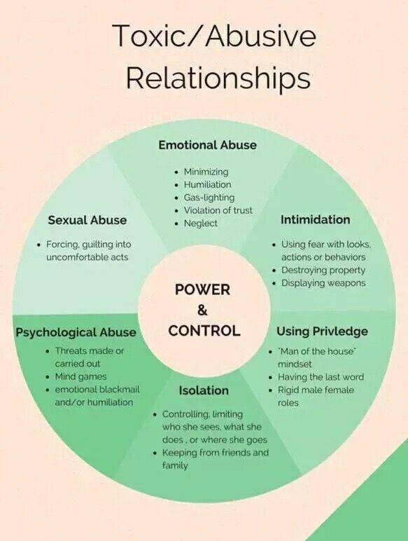 Emotionally abusive husband quiz