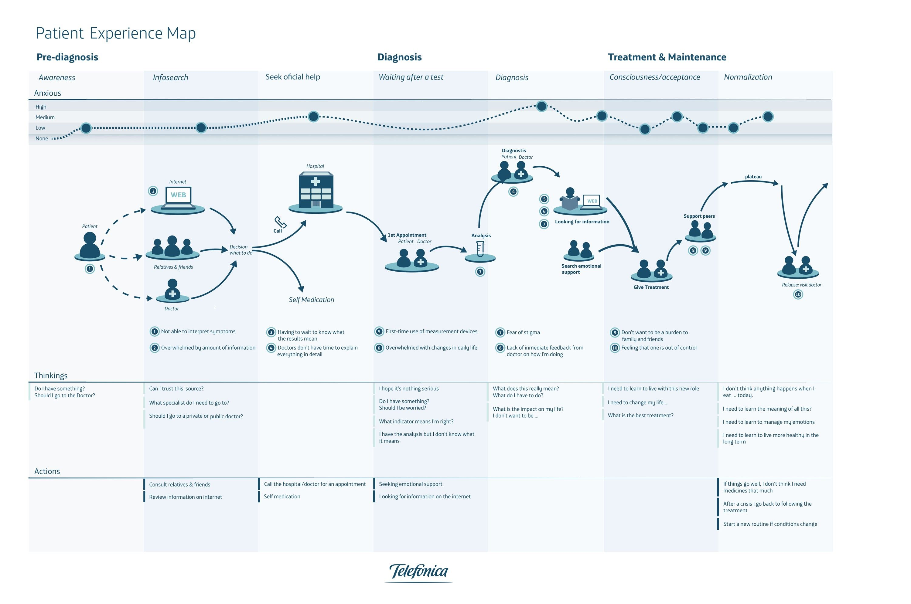Service Blueprint For Coffee Shop New Customer Journey Map For Restaurants Cafes Refrence Patient Exp Customer Journey Mapping Experience Map Journey Mapping