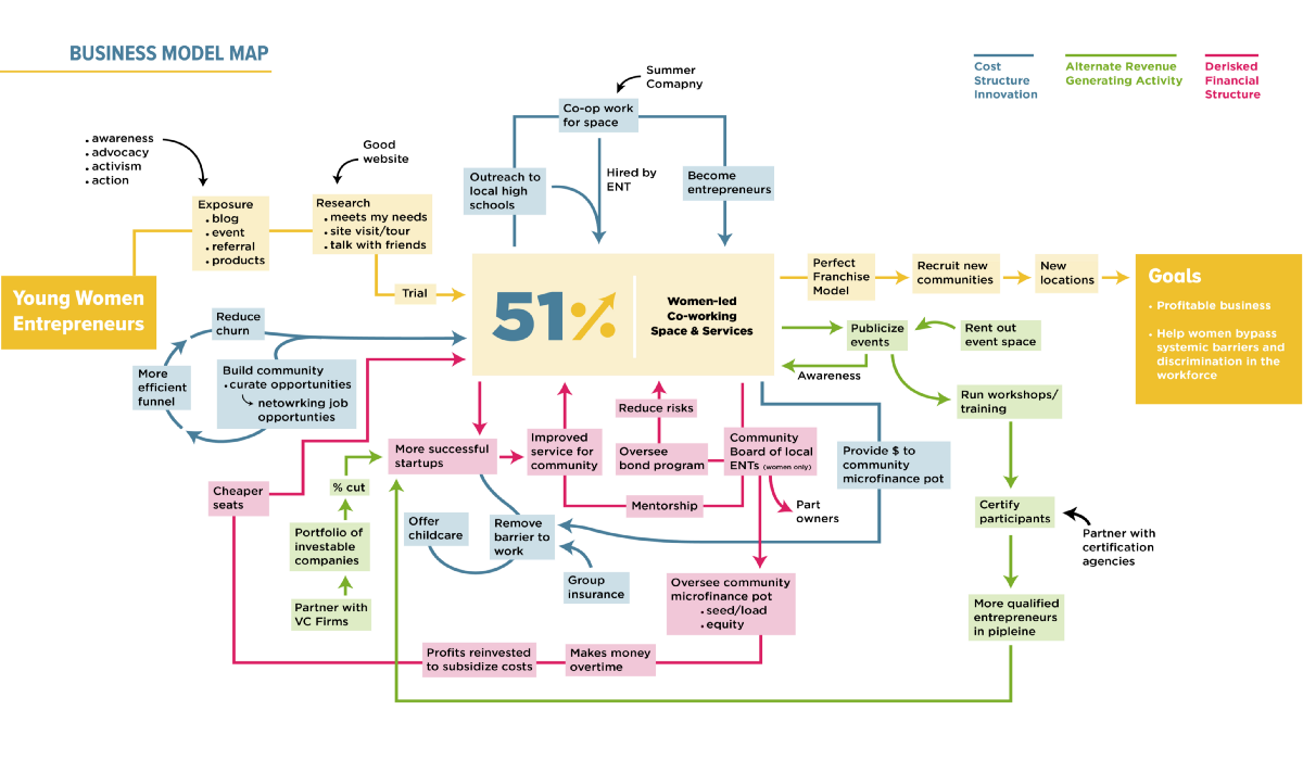 A New Methodology For Business Model Mapping Business System Map Process Map