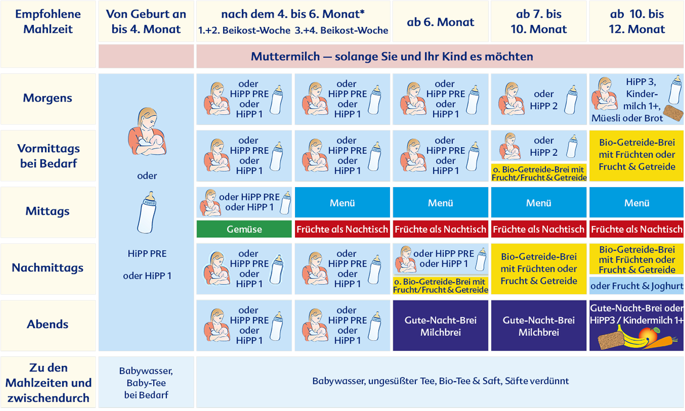 HiPP: Ernährungsplan für kinder | Baby Tips & Tricks ...