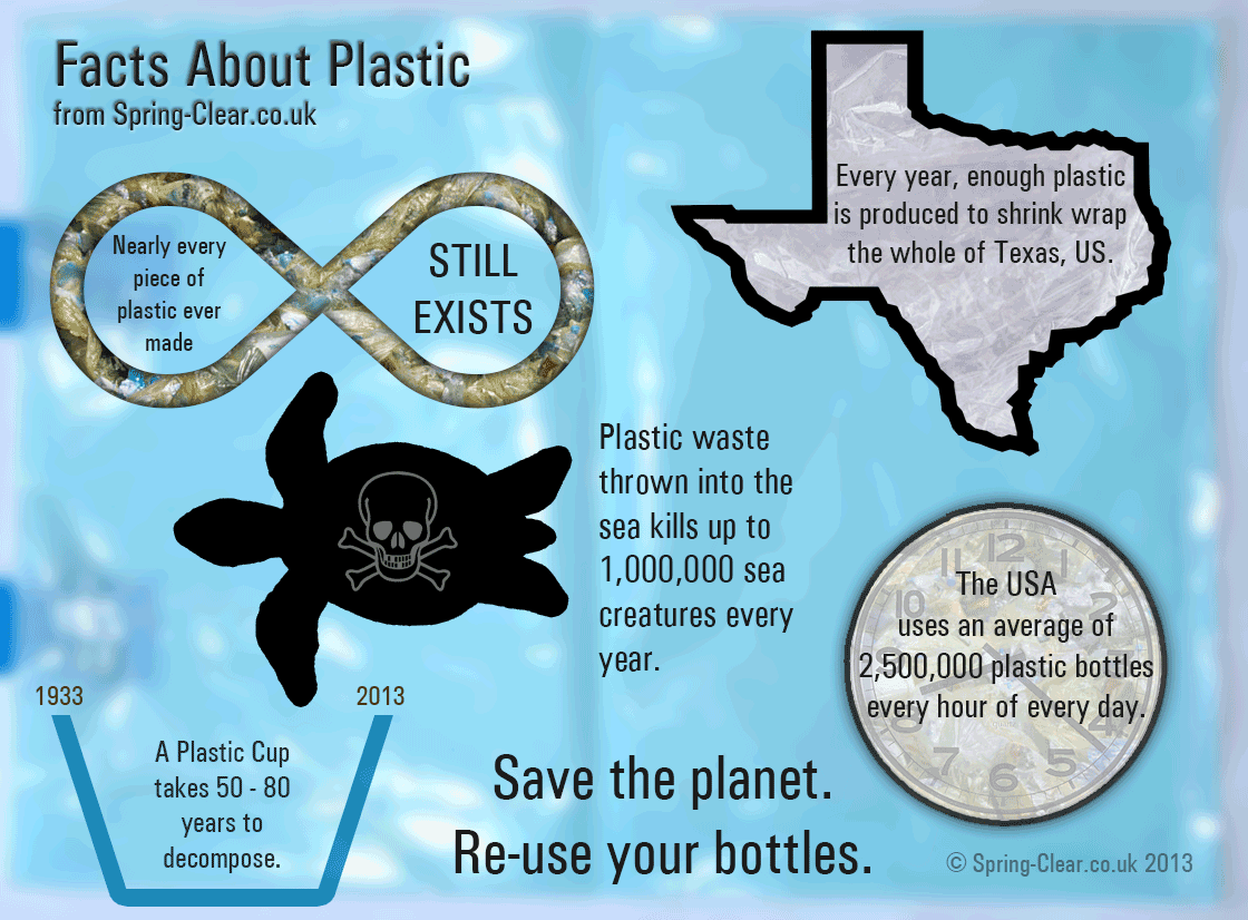 002 The Problem with Plastics Pollution Facts Environment