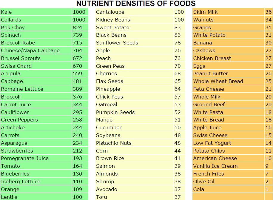 Guide To The Most Nutrient Dense Commonly Found Foods Dr