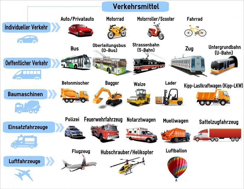 Verkehrsmittel Verkehrsmittel Verkehr Wortschatz