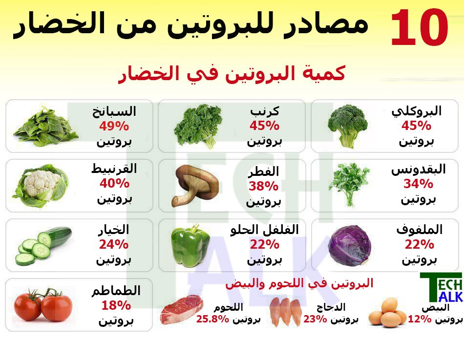 Pin by Sean on الفوائد الغذائية food benefits High