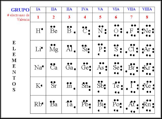 Configuracion electronica de los elementos fsica pinterest configuracion electronica de los elementos fsica pinterest chemistry chemistry notes and math urtaz Images