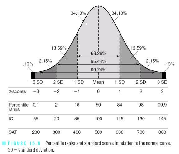comparison of the mean median and mode statistical methods math mathematics statistics also rh pinterest
