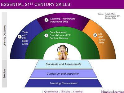 teaching children technology skills Don't let technology rob kids of social skills  as parents, we need to be more intentional than ever about teaching manners and the art of communication we can help our kids succeed in a.