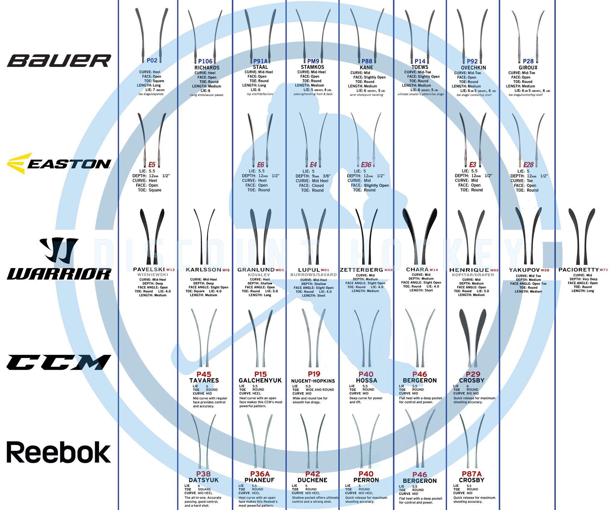Discount hockey   blade comparison chart also pinterest rh