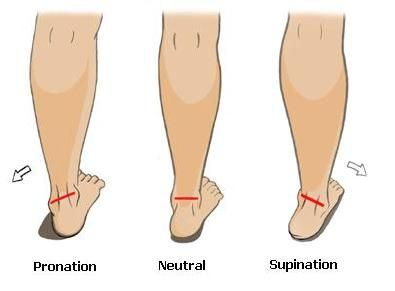 Ankle ROM Pronation - Supination