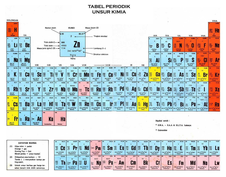 Tabel Periodik Mendeleev Dan Meyer