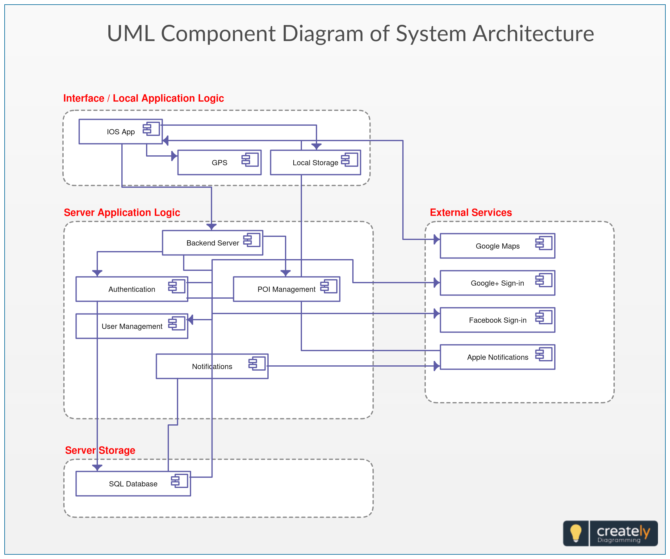A System Architecture Diagram Would Be Used To Show The