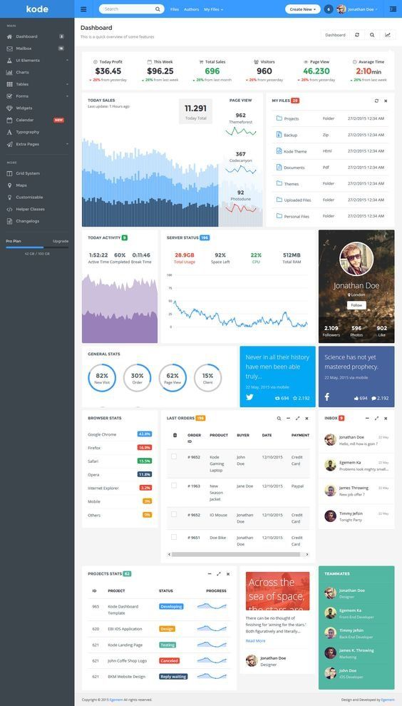 Pin by Graphic Design Hub on HTML Admin Templates | Dashboard