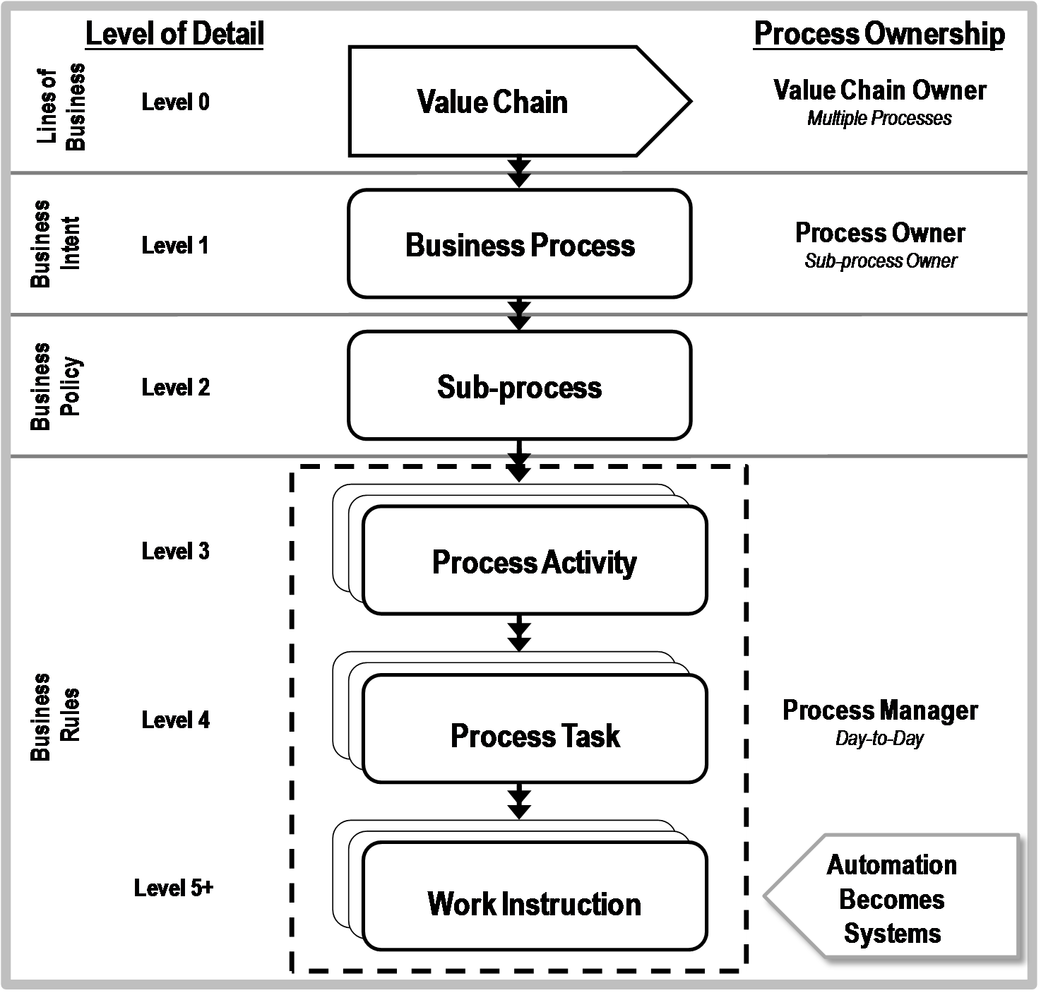 Process hierarchy how work gets done business process management process hierarchy how work gets done business process management basics and beyond wajeb Gallery