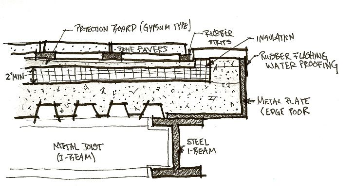 Roof Slab Section Roof Detail Flat Roof Construction Roof Architecture