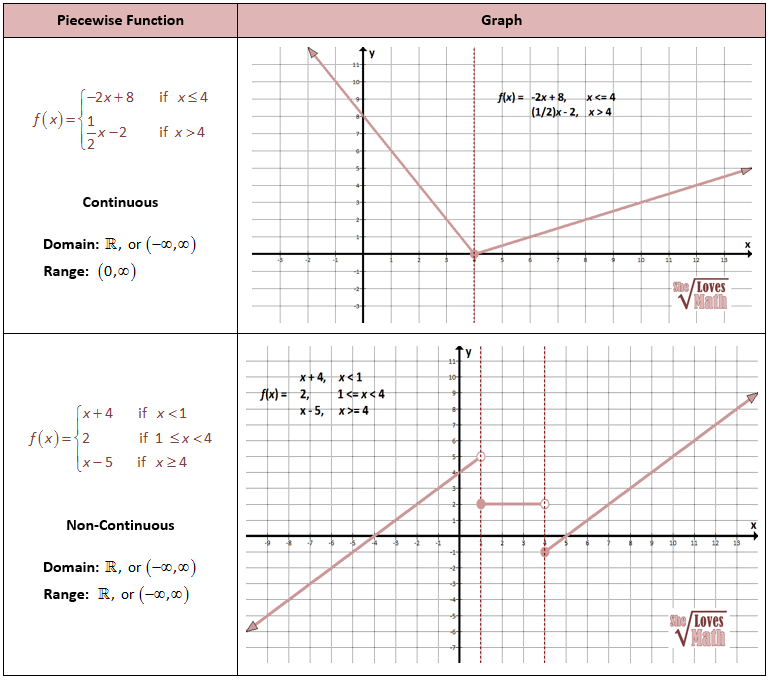 Piecewise Continuous And Noncontinuous Brain Pinterest