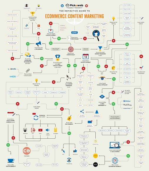 How to use flow diagrams in content marketing yes really how to use flow diagrams in content marketing yes really contentmarketing ccuart Images