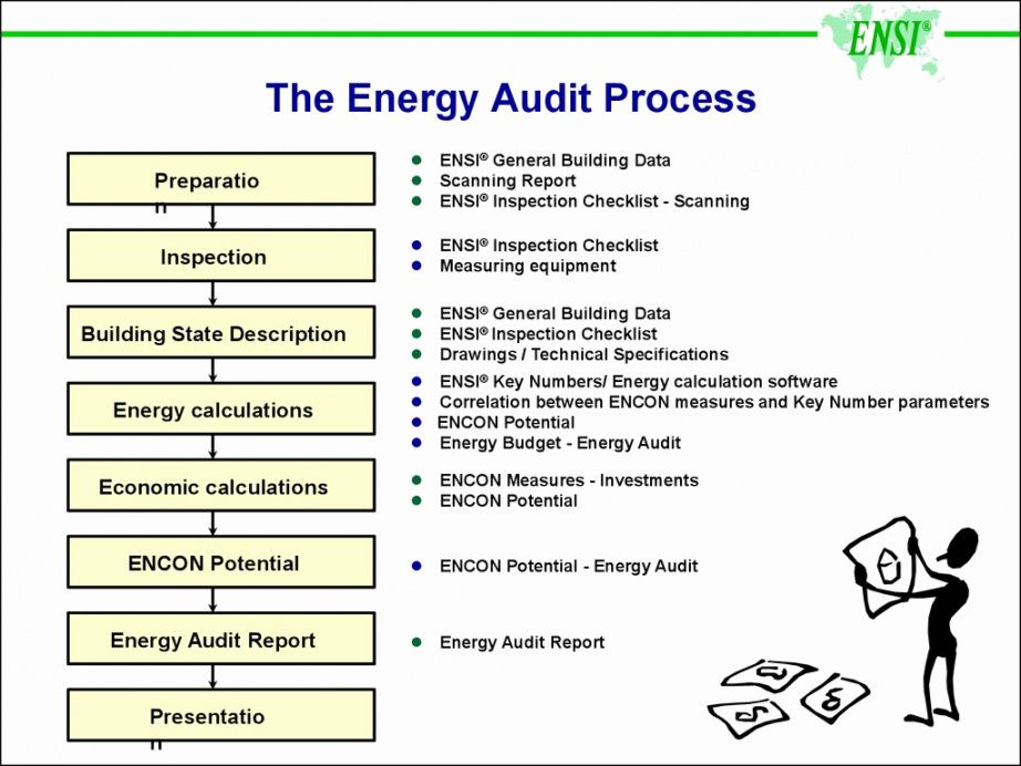 Browse Our Example Of Energy Audit Checklist Template In 2020 Checklist Template Financial Checklist Marketing Checklist