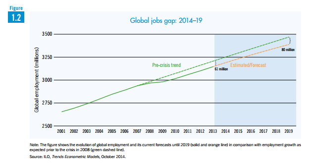 The world economy needs to create 280 million jobs in the next five years, the @ILO says. http://on.wsj.com/1yHS2hG