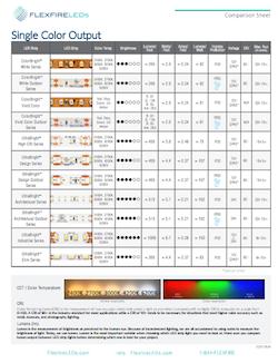 Led Strip Light Comparison Sheet Led Strip Lighting Strip Lighting Flexible Led Strip Lights
