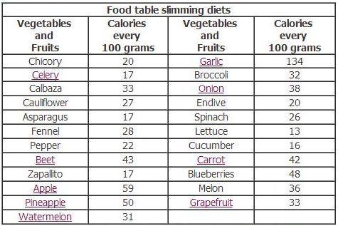 Pro Ana Food Calorie List