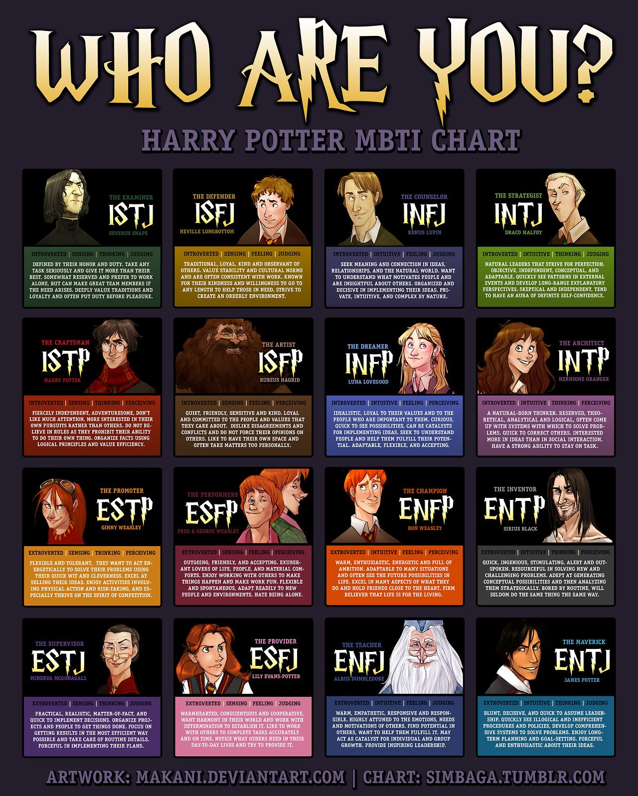 Harry Potter Myers-Briggs Chart   Develop   Healthy Habits