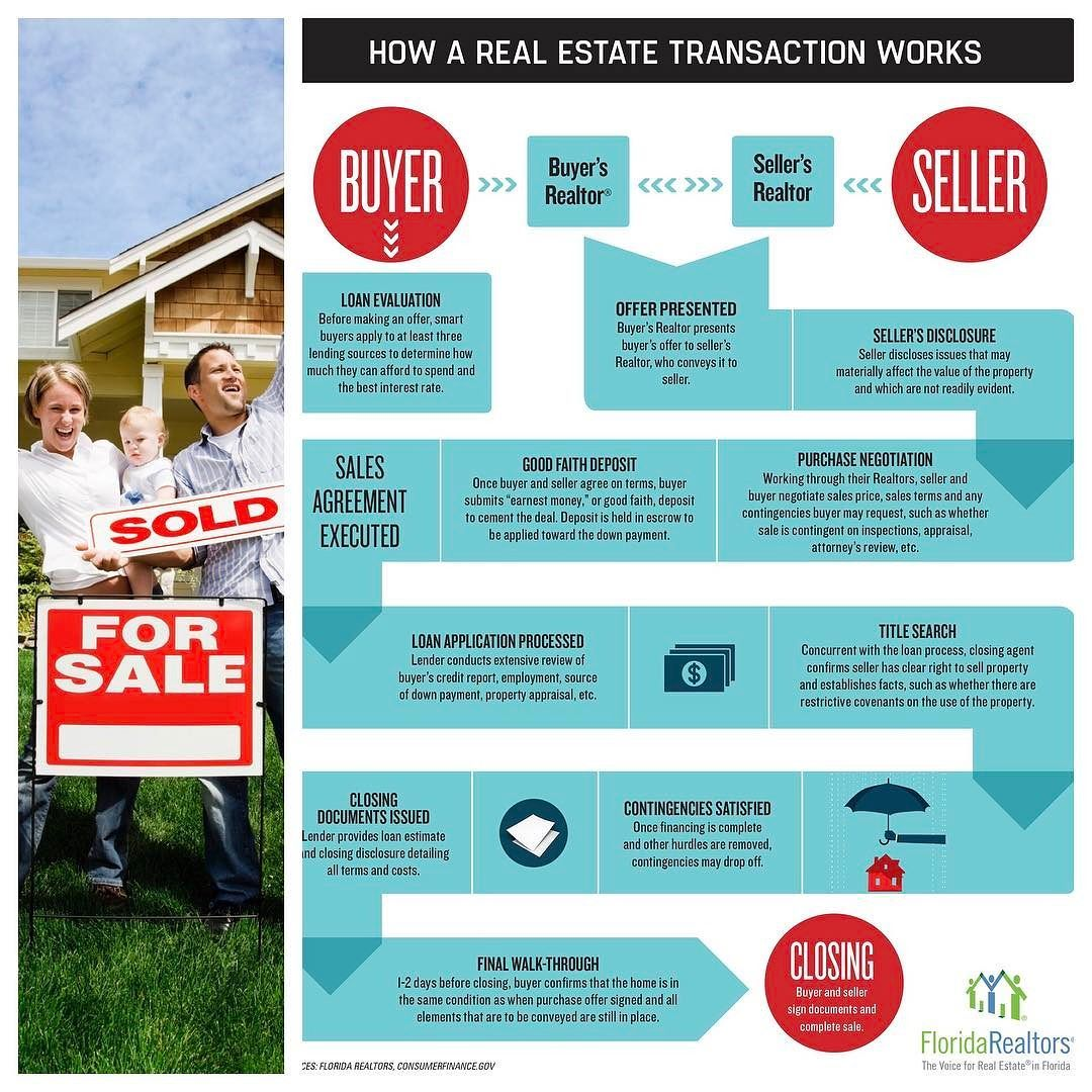 How Does The Process Of A Real Estate Transaction Work Check Out