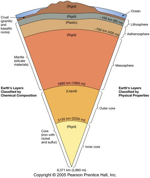 Diagram Showing The Layers Of The Earth Wiring Diagram Information