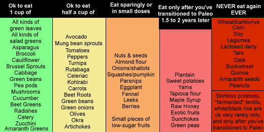 can you eat beans on paleo keto diet