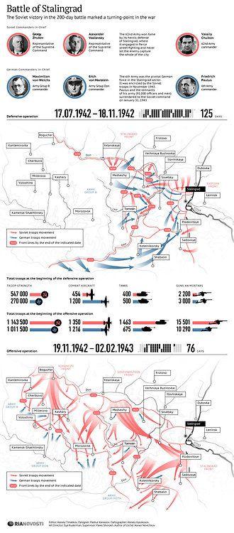 Battle of Stalingrad, World War 2 | Maps and Landscapes | Battle of ...