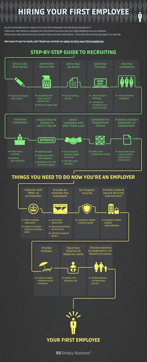 Hiring Your First Employee Infographic Employee Infographic