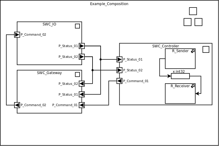 autosar graphical notation sample diagram  uses the open