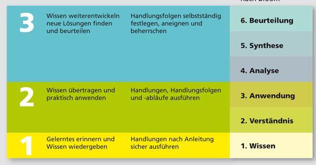 In Bloom Deutsch