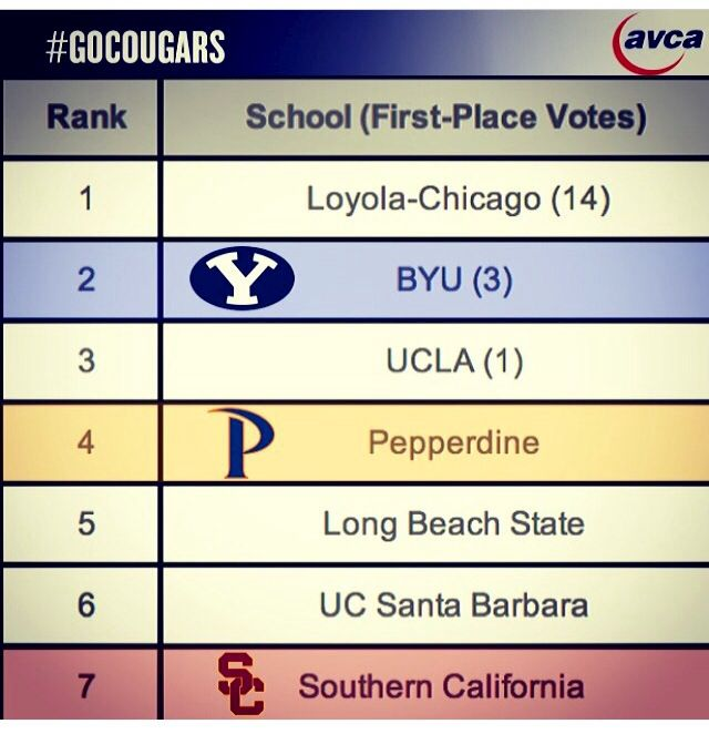 Men S Volleyball National Standings Loyola Chicago Long Beach State Ucla