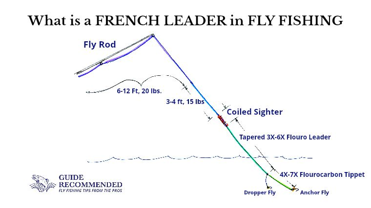 Learn How To Rig Up A Basic French Leader To Fly Fishing Using The French Nymphing Technique Find Out Fly Fishing Tips Fly Fishing Colorado Fly Fishing Basics