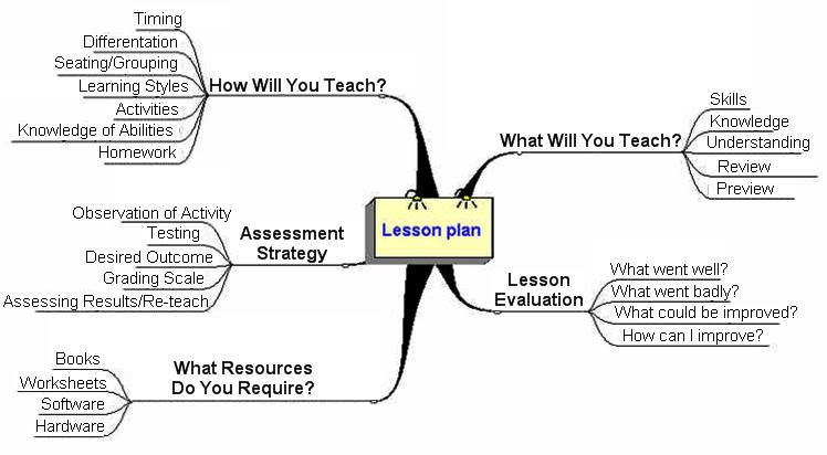 The basics of lesson planning esl articles efl articles tefl the basics of lesson planning esl articles pronofoot35fo Images