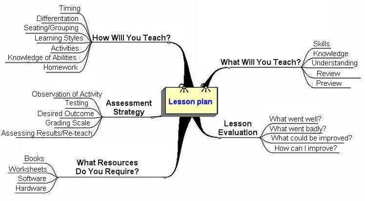 The Basics Of Lesson Planning  Esl Articles  Efl Articles  Tefl