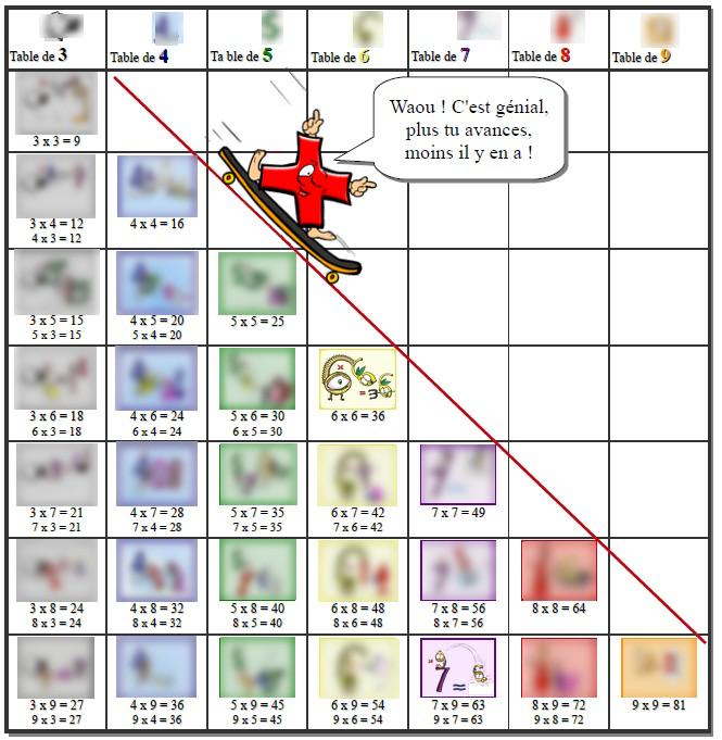 Great of comment apprendre les tables de multiplication - Apprendre tables de multiplication facilement ...