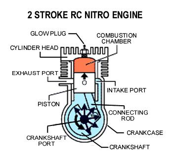 [SCHEMATICS_48IU]  2 Cycle Engine Diagram | Engineering, Radio control, Nitro engine | Small Engine Cylinder Head Diagram |  | Pinterest