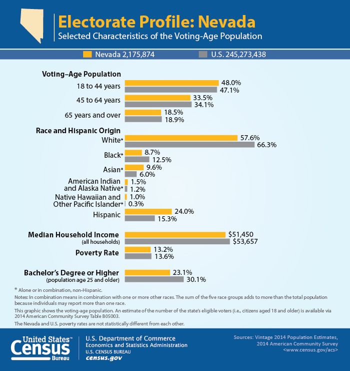 Pin On Demographic And Economic Profiles Of State Electorates