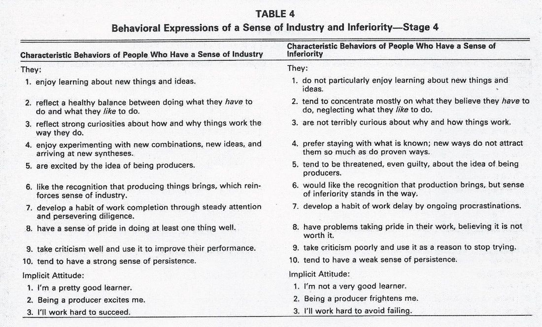 Industry Vs Inferiority Behavioral Manifestations Eriksons