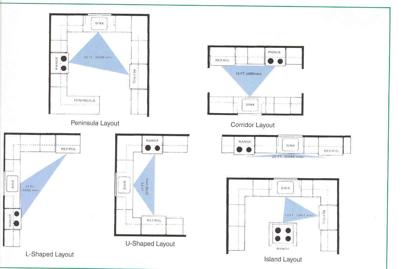 Best Kitchen Layout For Small Kitchen Layout Design Kuche