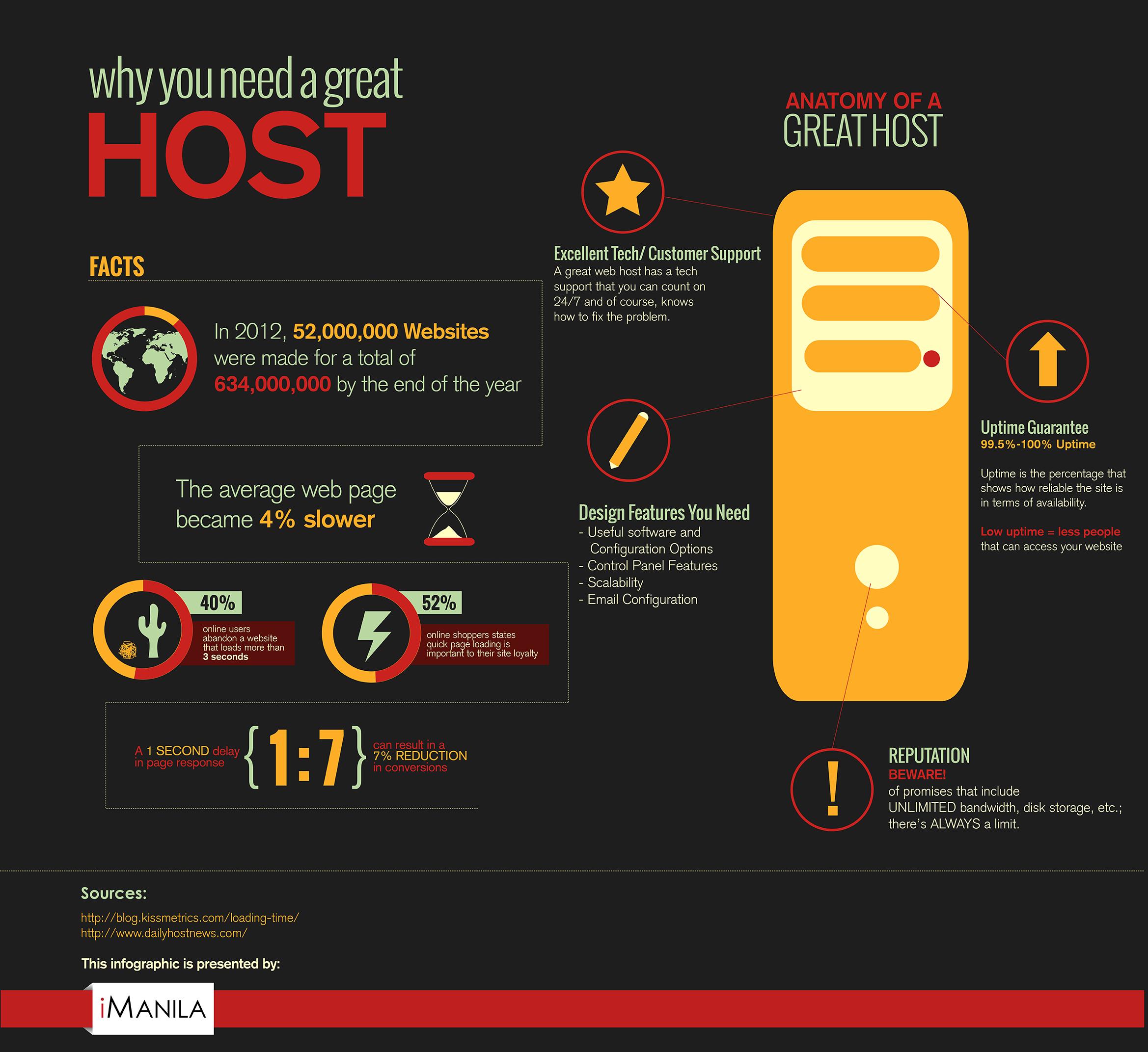 Why you need a great HOST Digital marketing agency, Web