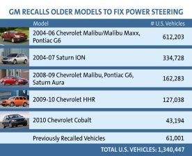 Gm Recalls Older Models To Fix Power Steering General Motors General Motors Cars Older Models