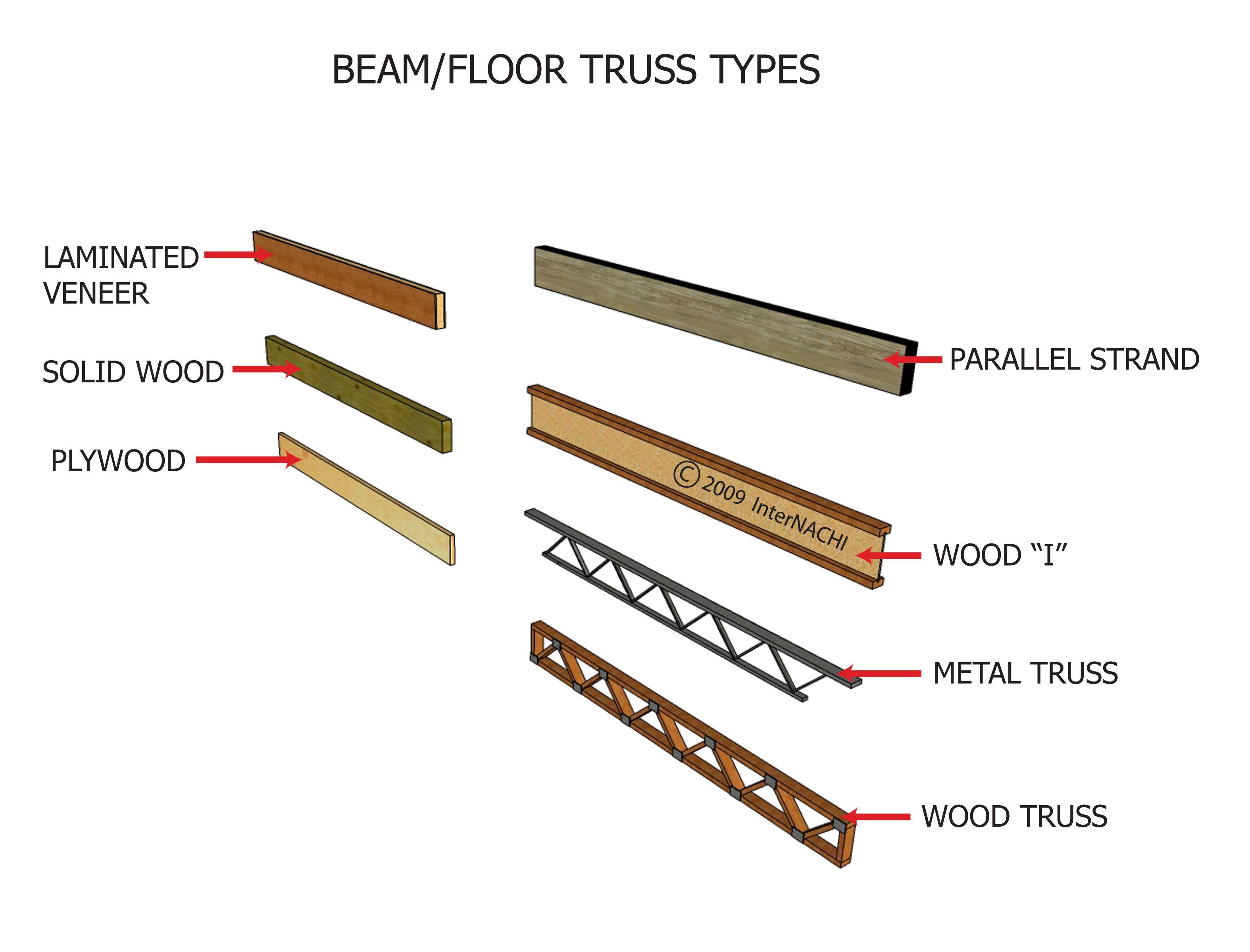 types of framing - Bing images | Building | Pinterest | Frame, Roof ...