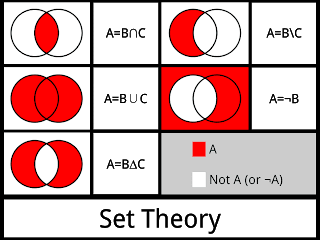 Here Are Some Examples On Set Theory Formulas And Concepts Of Set Theory Examples Math Tutorials Sets And Venn Diagrams Computer Science Degree