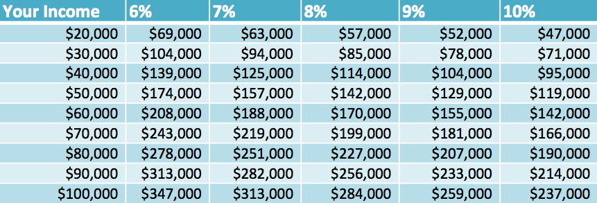 This Chart Shows How Much Money You Should Spend On A Home Mortgage Help Interest Only Mortgage Smart Money
